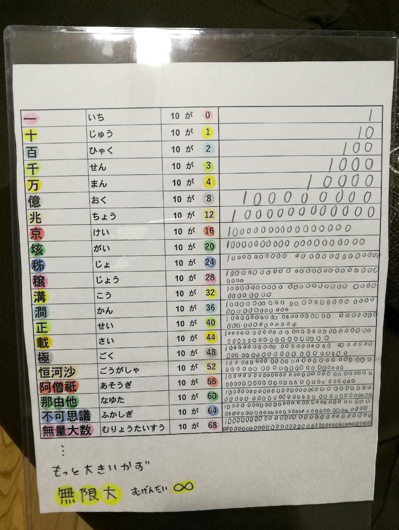 手作り教材知育ポスター:数の単位表ポスター(算数)