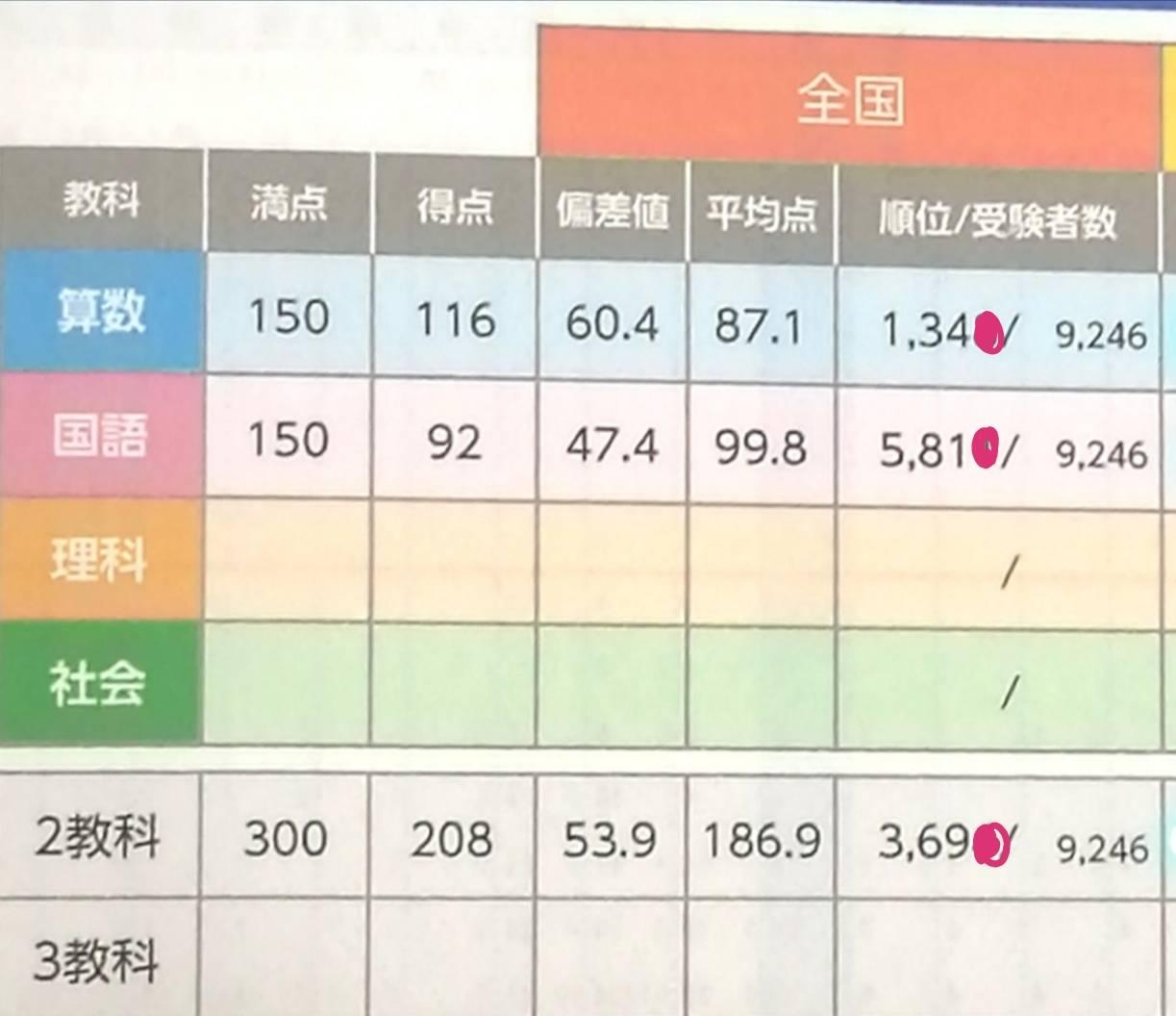 四谷大塚の全国統一小学生テスト小学一年生結果の詳細レポ(小1)