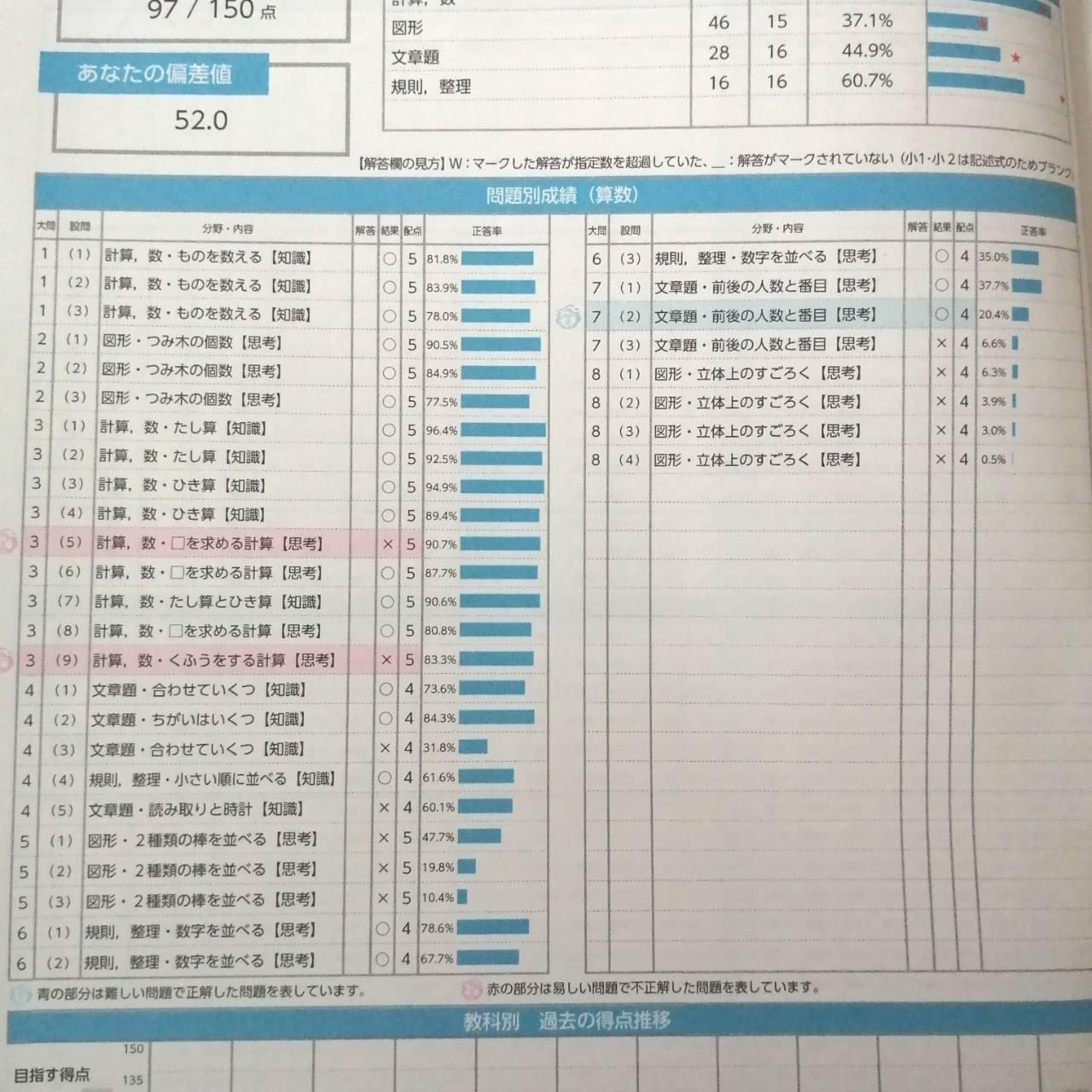 【小1】全国統一小学生テスト2020年結果★過去問分析・難易度