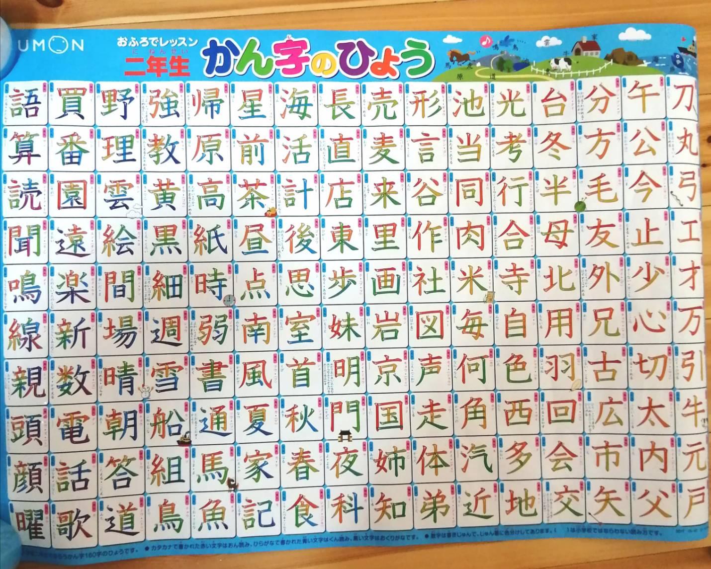 お風呂で愛用漢字ポスター公文のお風呂ポスター